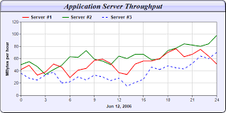 Multi Line Chart 1