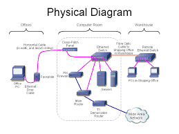 data communications equipment Network Wiring Standard Cat 6 Ethernet Cable Wiring Diagram