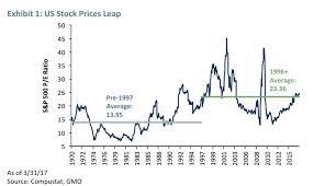 Corporate Profit Margins Chart U S Corporate Profit Margins Blog Hanson Doremus
