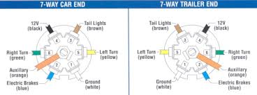 wiring diagram for 7 wire trailer plug wiring diagram and 6 wire trailer diagram wiring diagrams and schematics