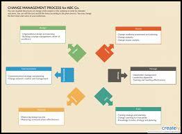 011 Release Management Process Engineering Change Flow