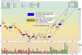 Gold Stocks Mighty Bull Flags Begin Now Gold Eagle