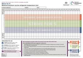 Refrigerator Temperature Chart Sample National Vaccine Storage Guidelines Strive For 5 Vaccine