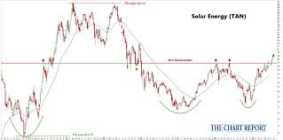 Solar Stocks Bring The Heat The Chart Report