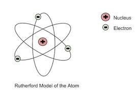 Diagram Of An Atom Rutherford Model Of The Atom Definition Diagram Video Lesson