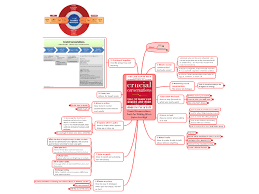 crucial conversations summary mindmanager crucial conversations tools for talking when stakes