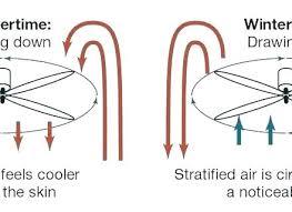 winter ceiling fan direction ceiling fan direction for summer and winter winter ceiling fan direction ceiling