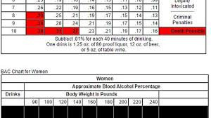 Bac Level By Weight And Number Of Drinks Imgur
