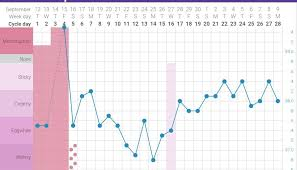 My Fertility Charts My 2nd Complete Chart With Tempdrop