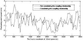 Wind Speed Chart Fluctuating Wind Speed Chart Download Scientific Diagram