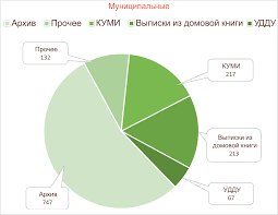МФЦ Дзержинска Отчеты декабрь1 декабрь2