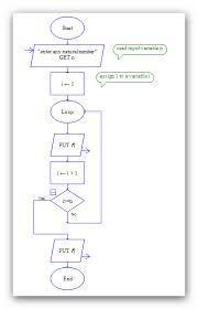 Raptor Flow Chart To Print All The Numbers Up To A Given Number