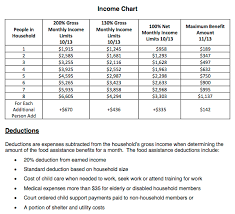 Florida Food Stamp Income Limits Related Keywords