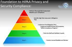 Security Complaince Hipaa Compliance Hipaa Privacy Security Compliance Solutions