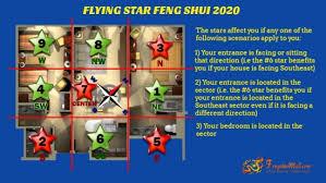 Flying Star Feng Shui 2020