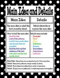 Main Idea And Details Poster Mini Anchor Chart