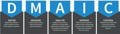 Five Step Process Improvement With Dmaic