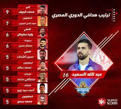 جدول ترتيب الهدافين بعد مباريات اليوم في بطولة الدوري - اليوم السابع