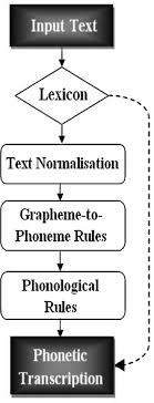 English pronunciation for esl learners. Generation Of A Phonetic Transcription For Modern Standard Arabic A Knowledge Based Model Sciencedirect