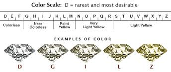 Diamond Color Clarity Grade Chart What Does A Diamond Color Mean