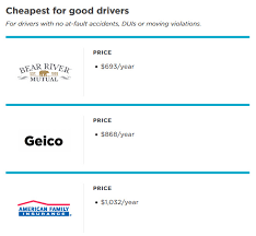 car insurance comparison good drivers
