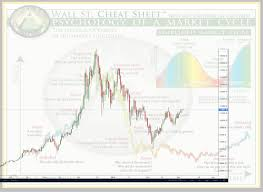 Wall Street Market Cycle Chart Crypto Market Analysis The Wall Street Cheat Sheet Vs