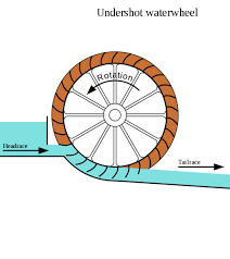 below is an undershot water wheel similar to the one used for the build it solar diy water wheel generator