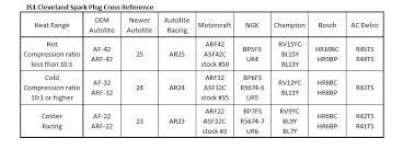 Ac Delco Spark Plug Heat Range Chart Spark Plugs Question 351 C The De Tomaso Forums