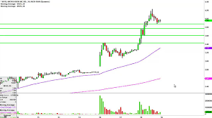 Microvision Mvis Stock Chart Technical Analysis For 03 18 15