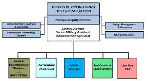 Comoptevfor Org Chart Operational Test And Evaluation Force Revolvy