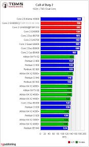 Intel And Amd Processor Comparison Table Laptop Processor