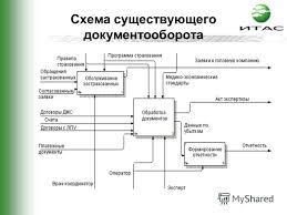 Презентация на тему Дипломный проект Тема Автоматизация отдела  6 Схема существующего документооборота