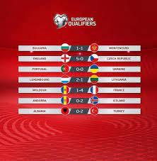 บอลโลก2022 - ผลบอล ยูโร 2020 รอบคัดเลือกเมื่อคืนที่ผ่านมา
