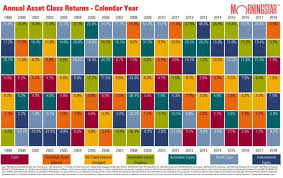 Morningstar Asset Allocation Chart Should You Invest In 2019 Six Park