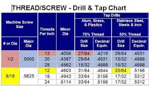 15 32 32 Thread Chart July 2015 Capnrehab