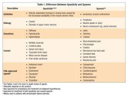 Muscle Relaxer Comparison Chart A Review Of Skeletal Muscle Relaxants For Pain Management