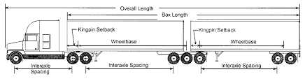 Semi Truck Size Chart Weights And Dimensions Of Vehicles Regulations Motor