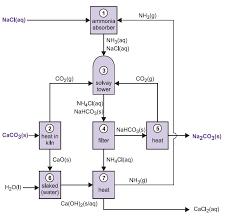 Calcium Chloride Chart Sodium Carbonate