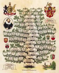The Family Tree Pro Heraldica Usa