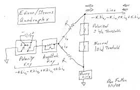 twinkle toes engineering edison stearns quadraplex telegraph configuration