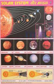 The Solar System Chart Number 91 Minikids In