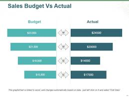 Sales Budget Template Sales Budget Vs Actual Ppt Powerpoint Presentation File