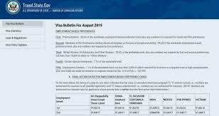 Visa Bulletin Priority Date Chart Visa Bulletin Archives Berardi Immigration Law