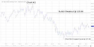 Tlt Etf Chart Exchange Traded Funds Etf Trading Strategies Netpicks