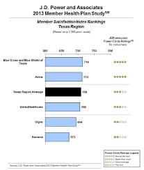 texas 2016 health plan rankings
