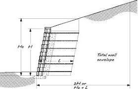 retaining wall engineering design