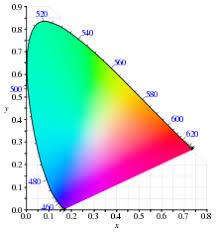 Spectral Color Wikipedia