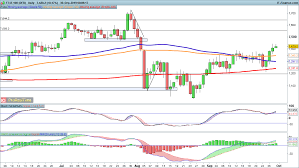 Ftse 100 Futures Chart Ftse 100 And Dax Leave S P 500 Behind Levels To Watch