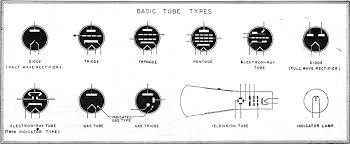 electronic tube symbols radio craft rf cafe symbols for the commonest types of tubes rf cafe