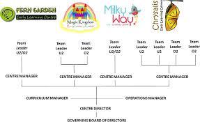 Dream Team Fern Garden Preschool Day Care In Auckland